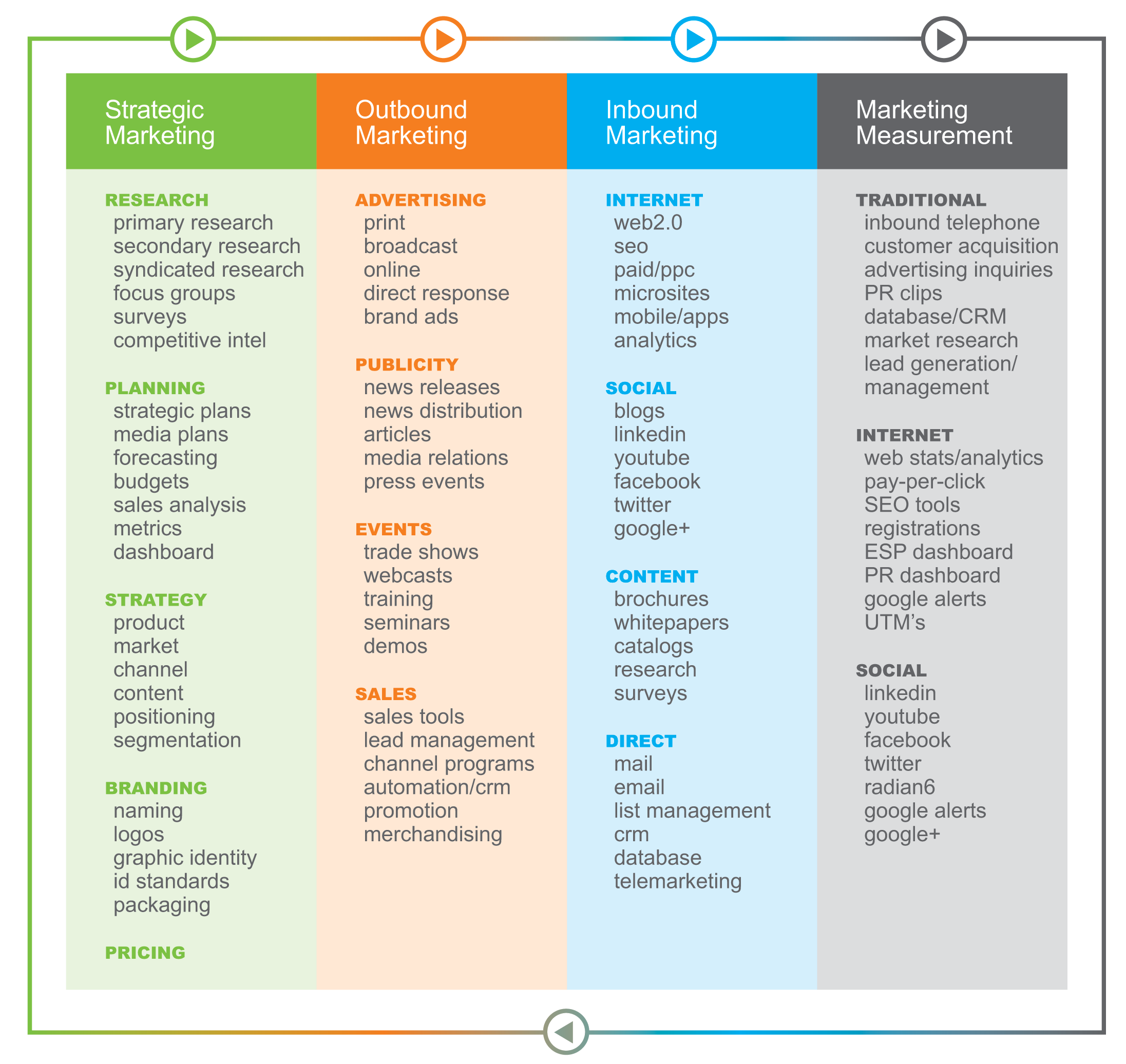 An Infographic Explaining Various Services That Modern Marketing Partners Implemen Outbound Marketing Infographic Marketing Integrated Marketing Communications
