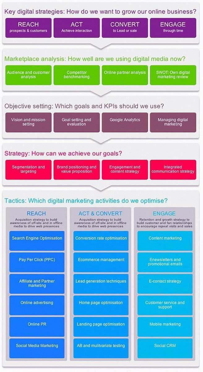 The Digitalmarketing Planning Framework Infographic Via Chboursin Ipfconl Digital Marketing Plan Template Digital Marketing Plan Digital Marketing Strategy