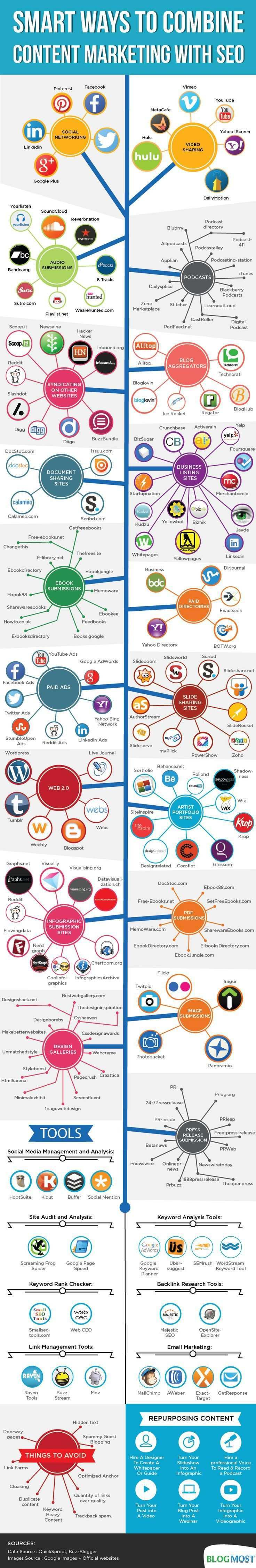 Seo Content Marketing Combined Webmag Co Content Marketing Seo Marketing Marketing
