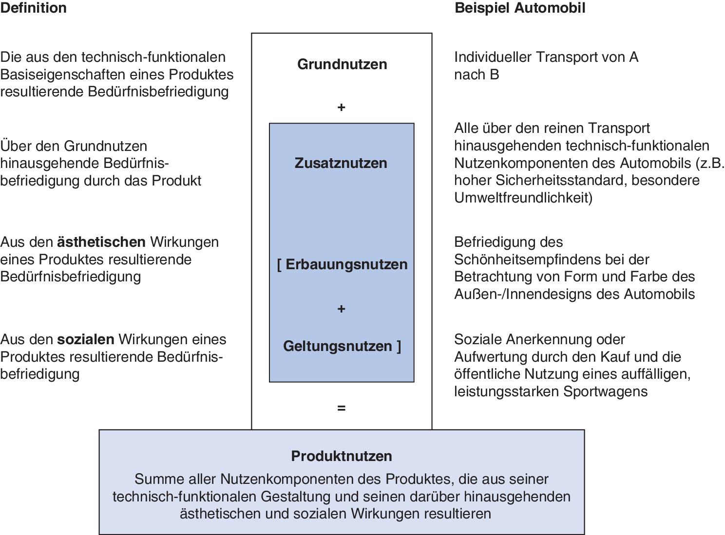 Marketing Mix Produkt Und Programmpolitische Entscheidungen Springerlink