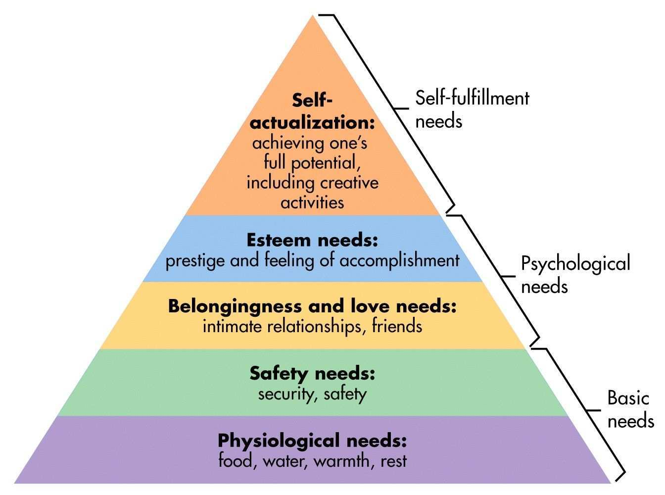 Maslows Hierarchy Of Needs1 Jpg 1344 1000 Maslow S Hierarchy Of Needs Maslow S Hierarchy Of Needs Psychological Theories