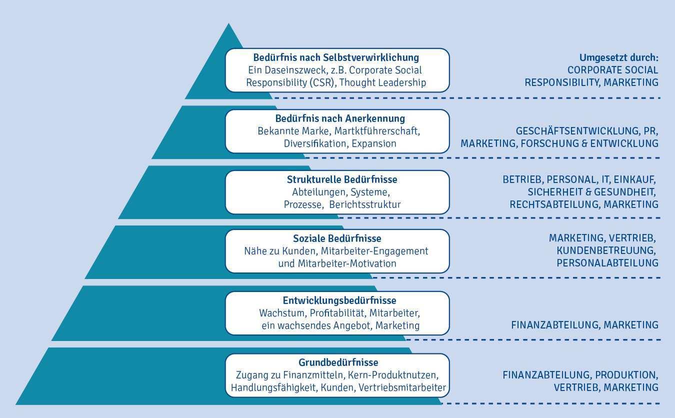Die B2b Bedurfnispyramide B2b International