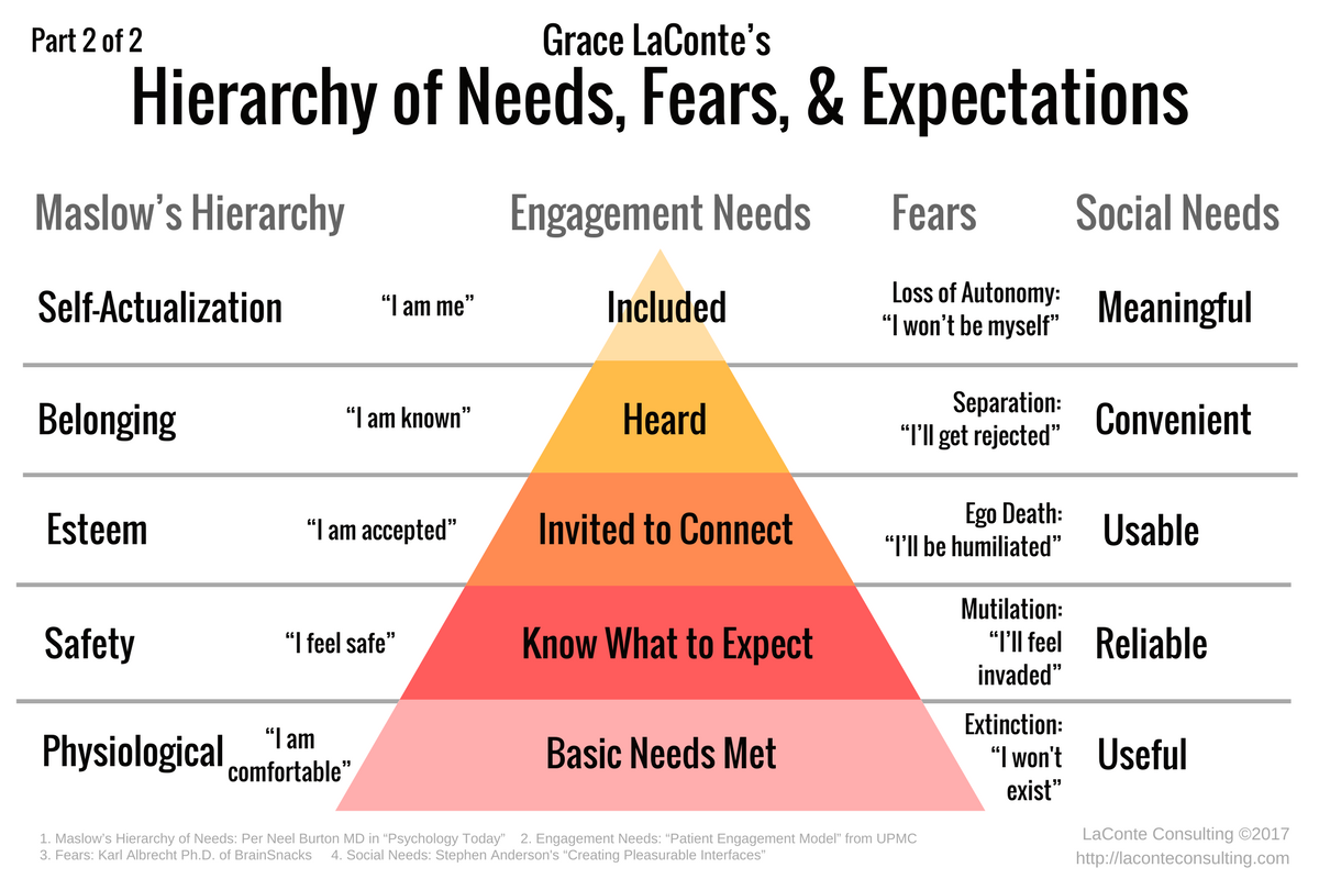 Maslow S Hierarchy Needs Fears Engagement Motivation Theory Maslow S Hierarchy Of Needs Psychology