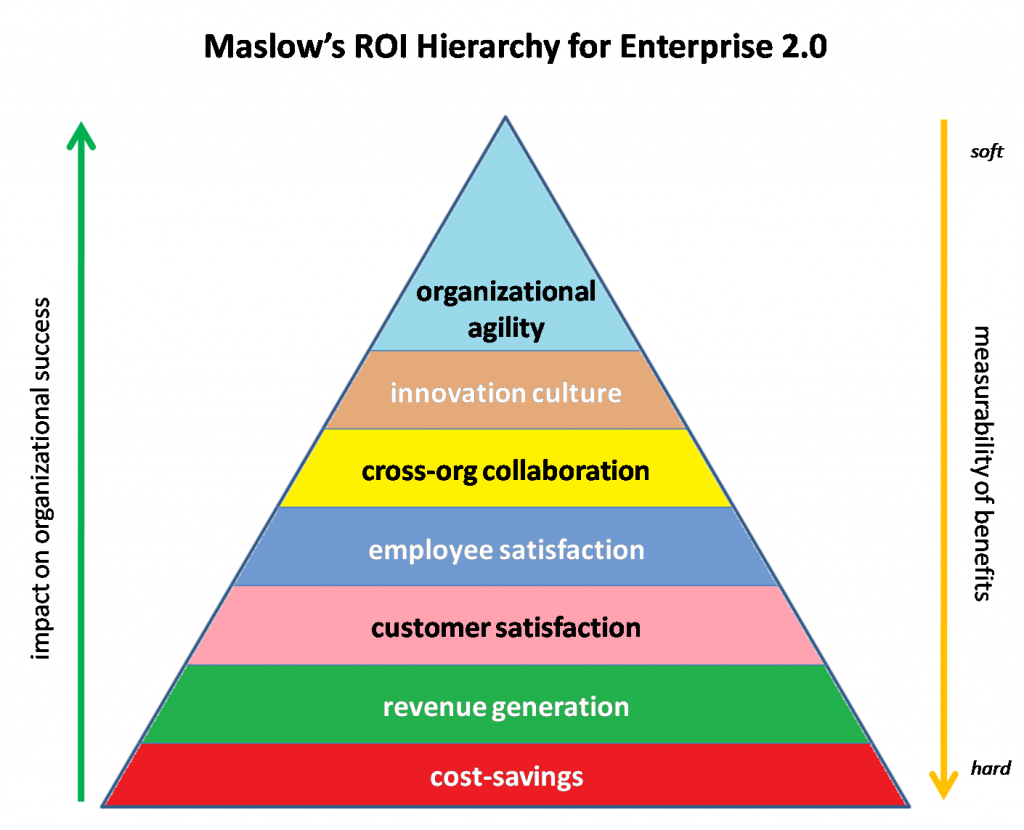 Maslow S Hierarchy Of Needs Maslow S Hierarchy Of Enterprise 2 0 Roi Cloudave Innovation Management Social Business Digital Marketing Strategy