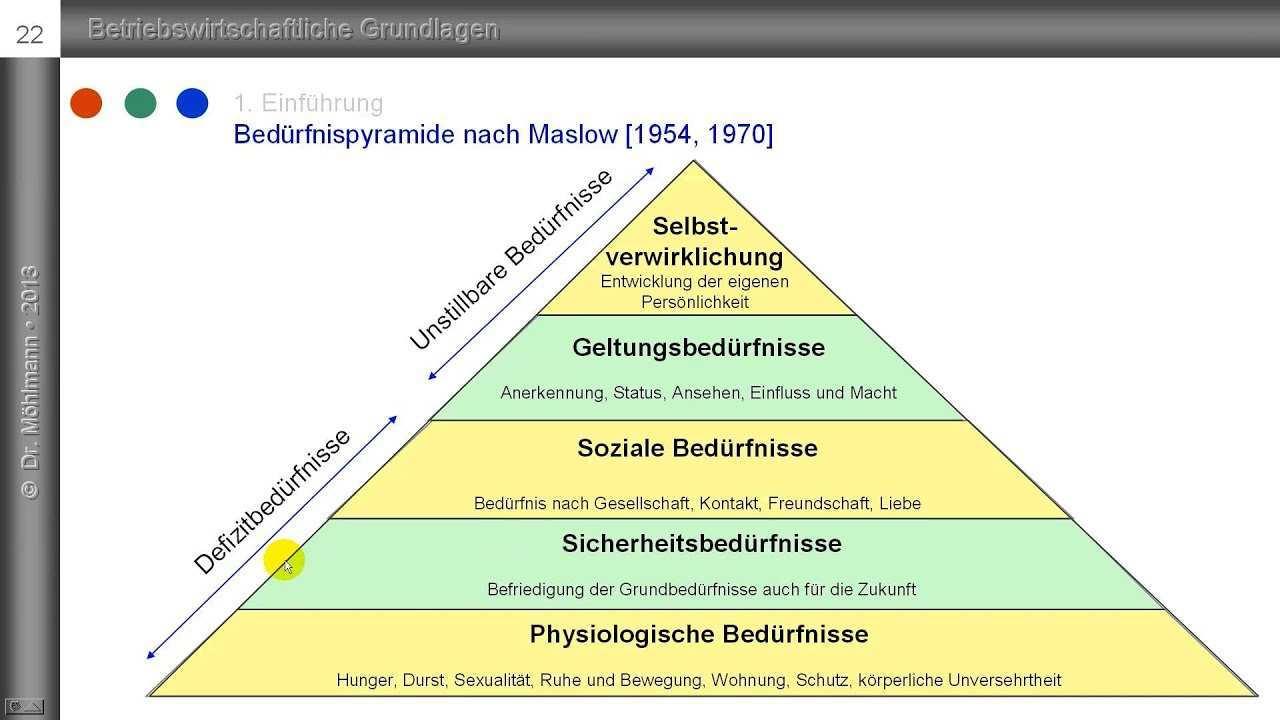 3 Bedurfnispyramide Nach Maslow Maslowsche Bedurfnishierarchie Youtube