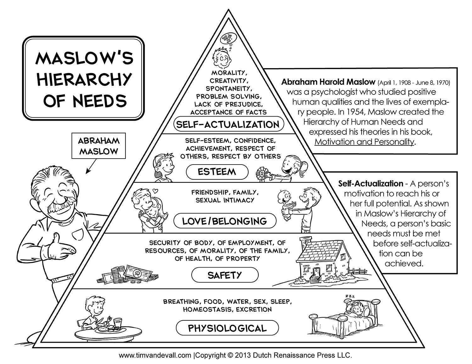 Printable Maslow S Hierarchy Of Needs Chart Maslow S Pyramid Diagram Maslow S Hierarchy Of Needs Maslow S Hierarchy Of Needs Psychology Student