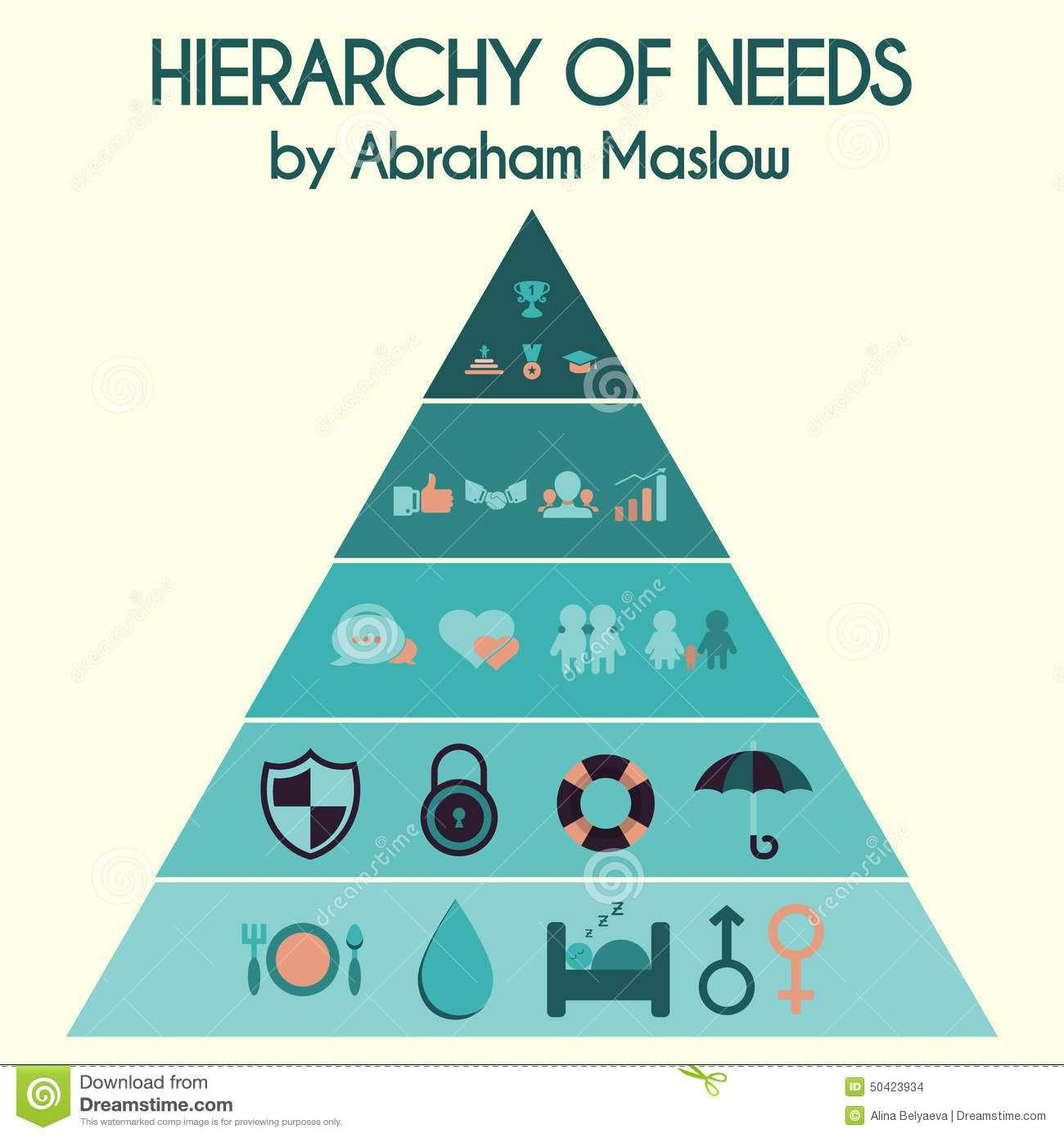 Maslow S Hierarchy Of Needs Infographic Google Search Maslow S Hierarchy Of Needs Abraham Maslow Hierarchy