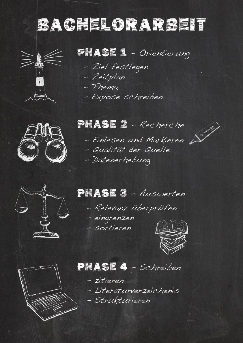 Phasen Der Bachelorarbeit Bachelorarbeit Soziale Arbeit Studium Psychologie Studium