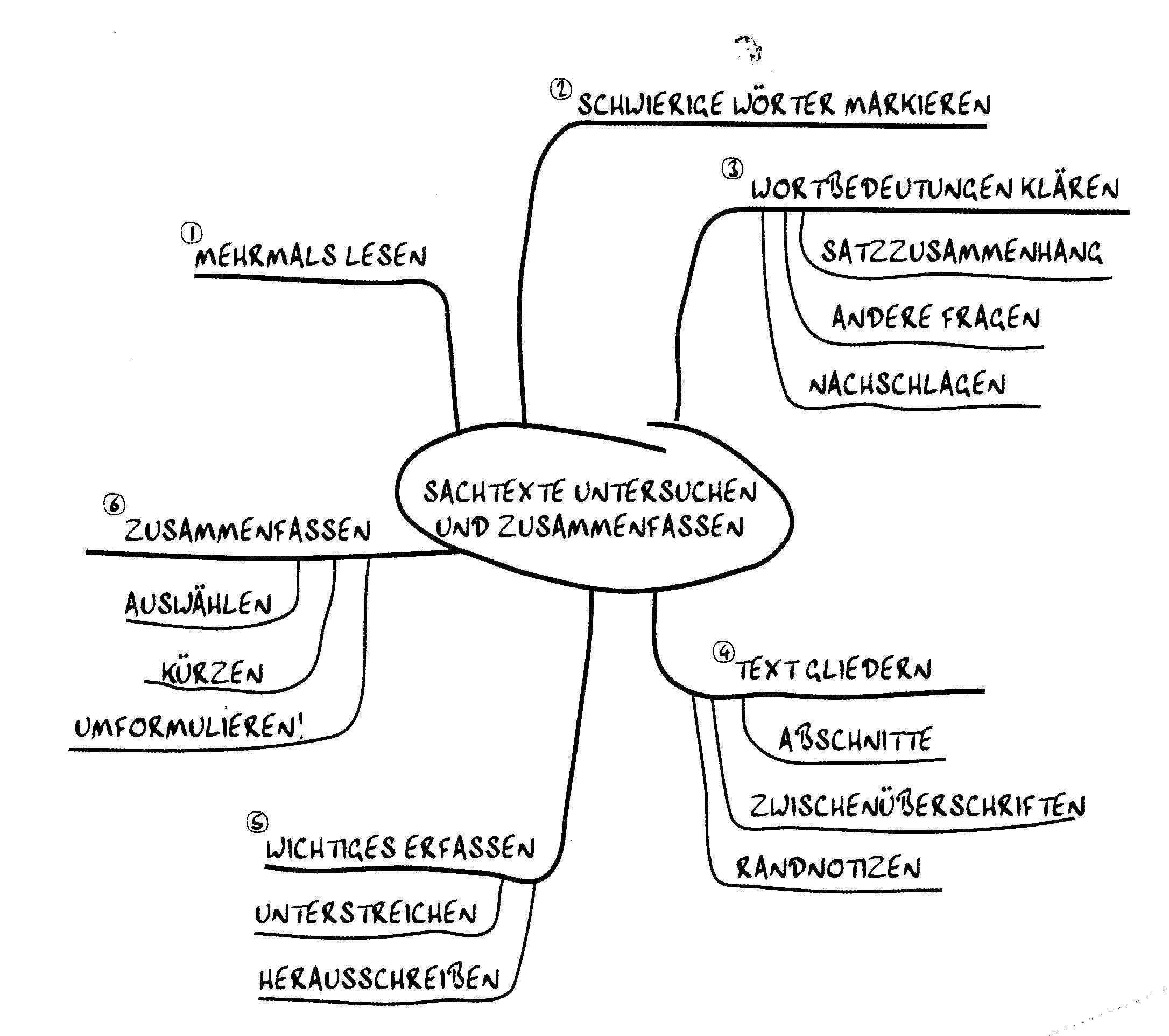 Erorterung Unterrichts Und Ubungsmaterialien