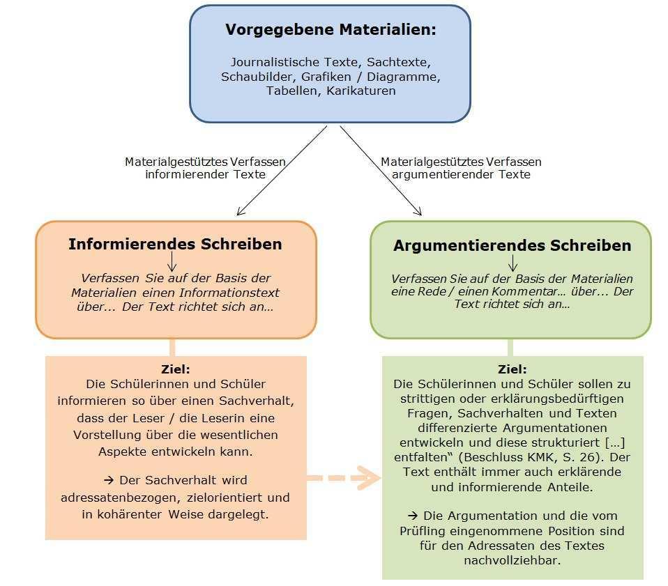 Materialgestutztes Schreiben Landesbildungsserver Baden Wurttemberg