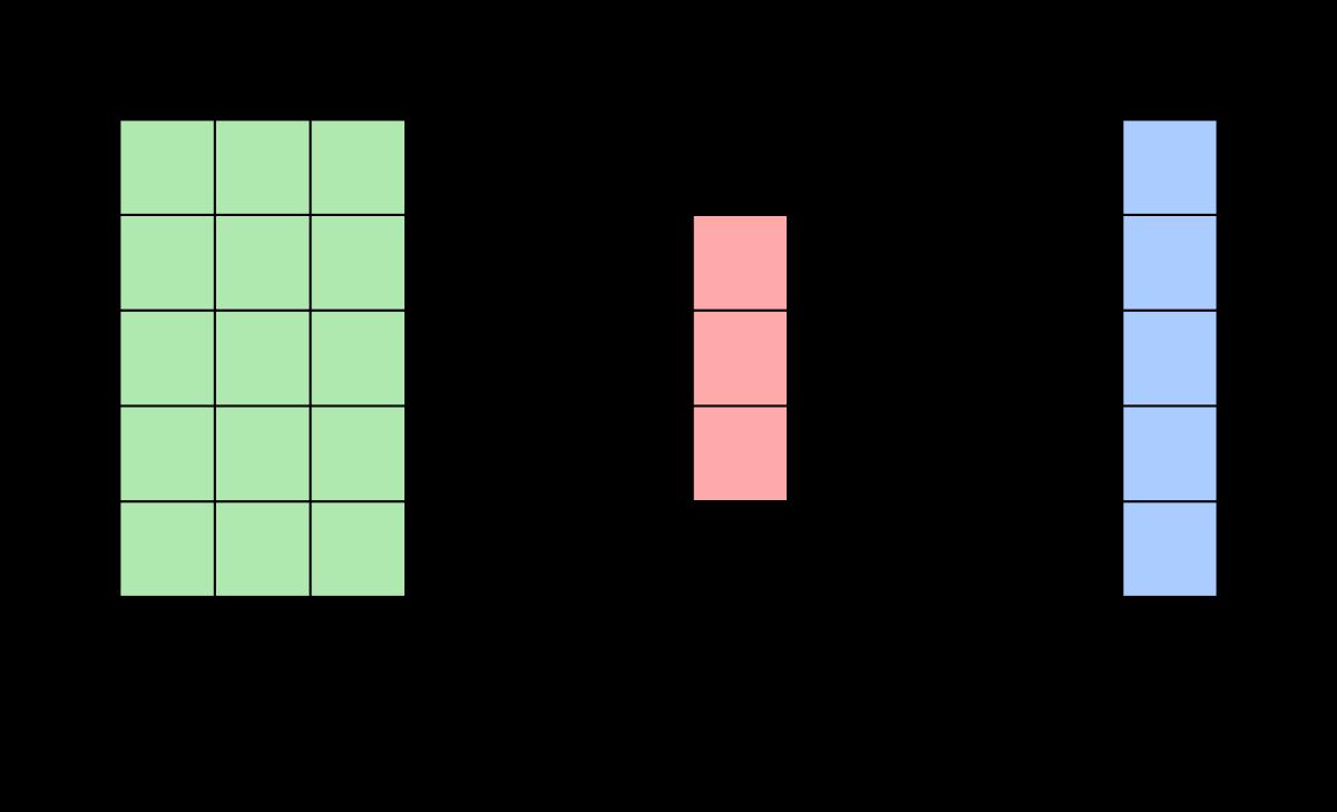 Matrix Vektor Produkt Wikipedia