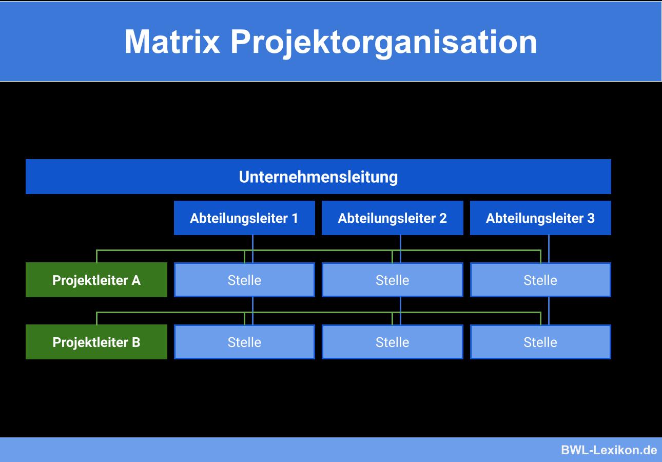 Matrix Projektorganisation Definition Erklarung Beispiele Ubungsfragen