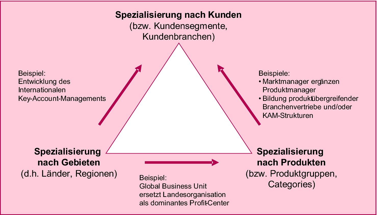 Marketing Und Vertriebsorganisation Springerlink