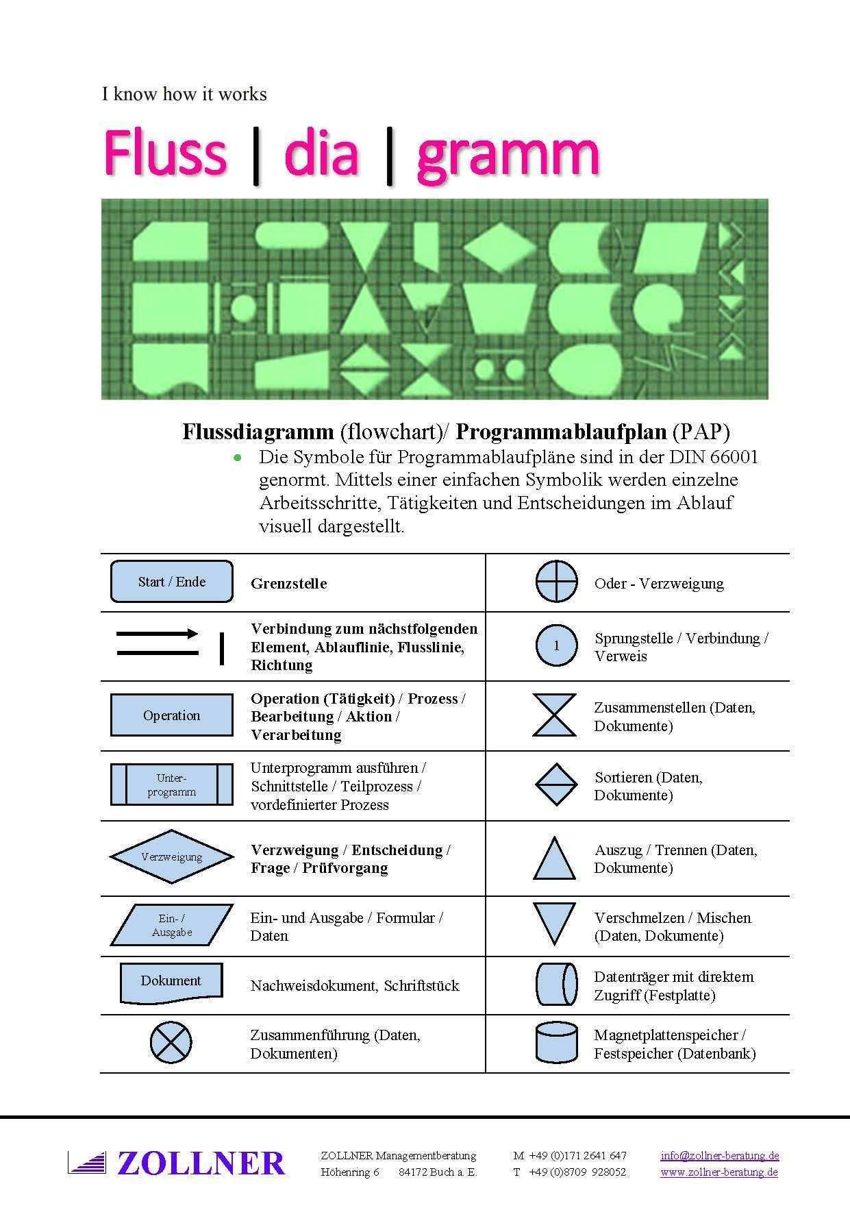 Flussdiagramm Flowchart Programmablaufplan Pap Symbole Wolfgang Zollner Flussdiagramm Programmablaufplan Studieren Tipps