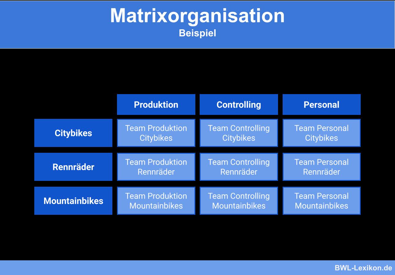 Matrixorganisation Definition Erklarung Beispiele Ubungsfragen