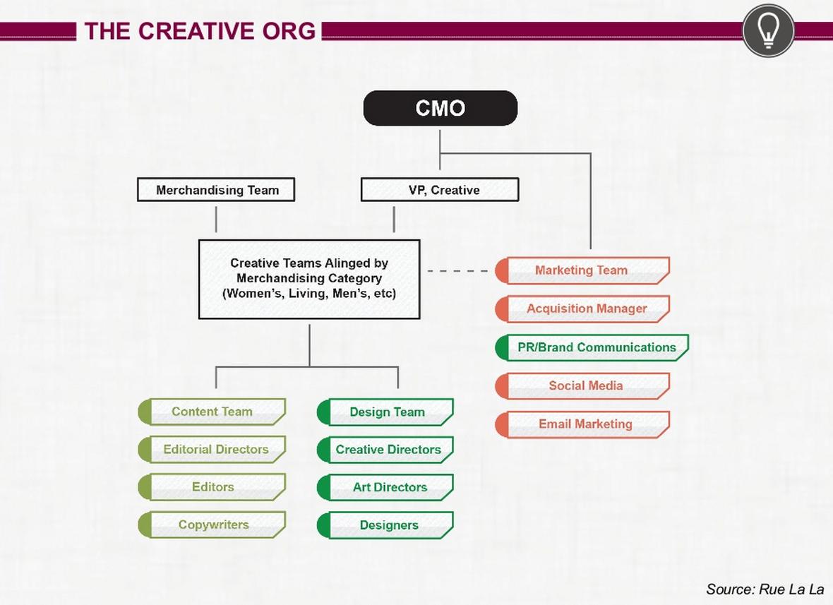 Creative Organization Marketing Structure Blog Marketing Org Chart Brand Communication