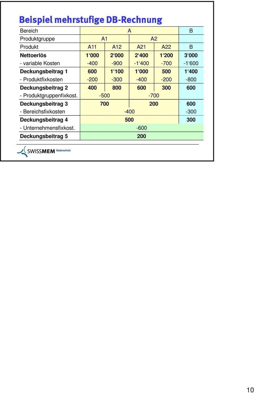 Deckungsbeitragsrechnung Beispiel Deckungsbeitragsrechnung Beispiel Pdf Kostenfreier Download