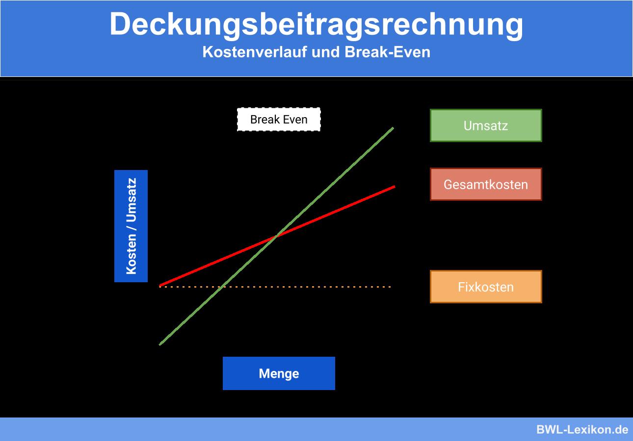 Deckungsbeitragsrechnung Definition Erklarung Beispiele Ubungsfragen