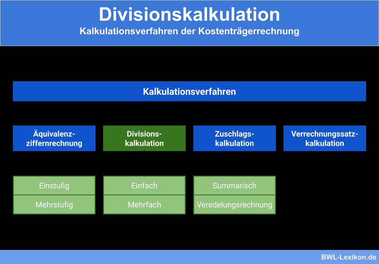 Divisionskalkulation Definition Erklarung Beispiele Ubungsfragen