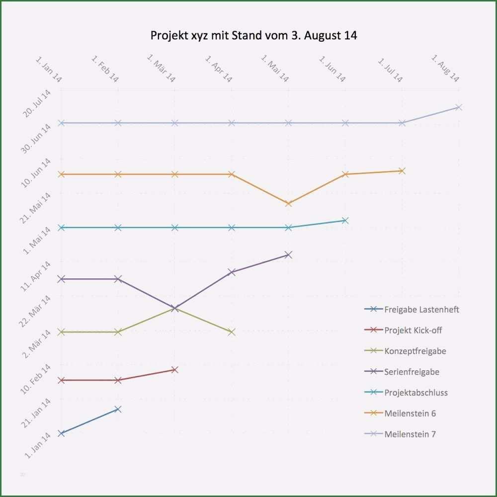 10 Beste Meilensteintrendanalyse Excel Vorlage In 2020 Excel Vorlage Vorlagen Trends