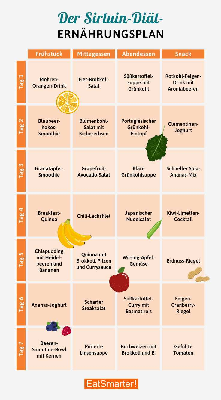 Ernahrungsplan Sirtuin Diat Eat Smarter