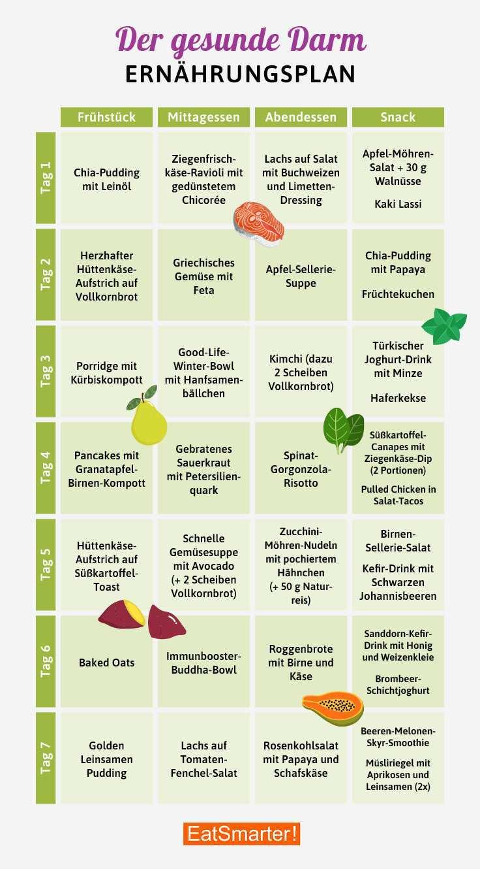 Ernahrungsplan Fur Einen Gesunden Darm Eat Smarter