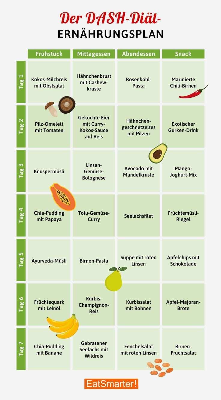 Gesund Abnehmen Essensplan Wochentliche Gesunde Ernahrung Fur Sportler