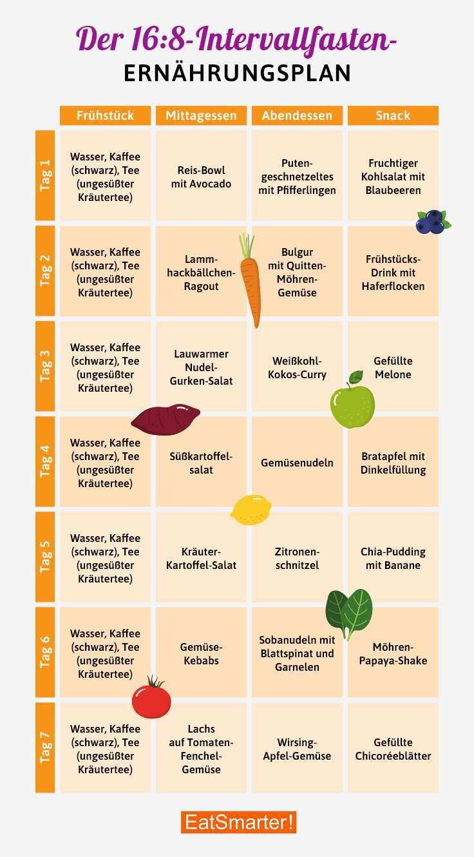 Ernahrungsplan Intervallfasten 16 8 Methode Eat Smarter