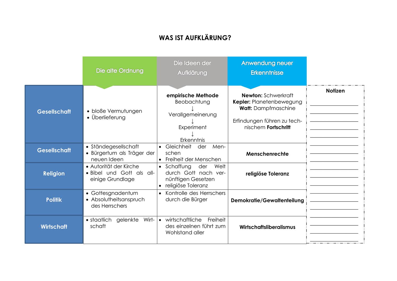 Die Epoche Der Aufklarung Zusammenfassung Unterrichtsmaterial Im Fach Geschichte Epoche Der Aufklarung Aufklarung Abitur Vorbereitung