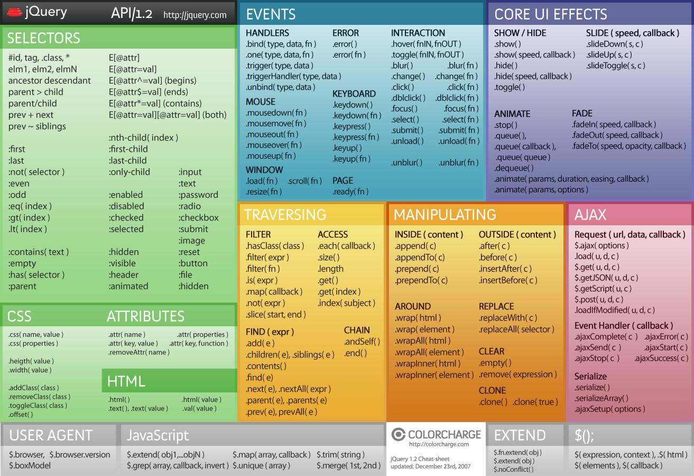 Hilfreiche Cheat Sheets Zu Html5 Css3 Und Jquery Design Web Programmieren Web Design
