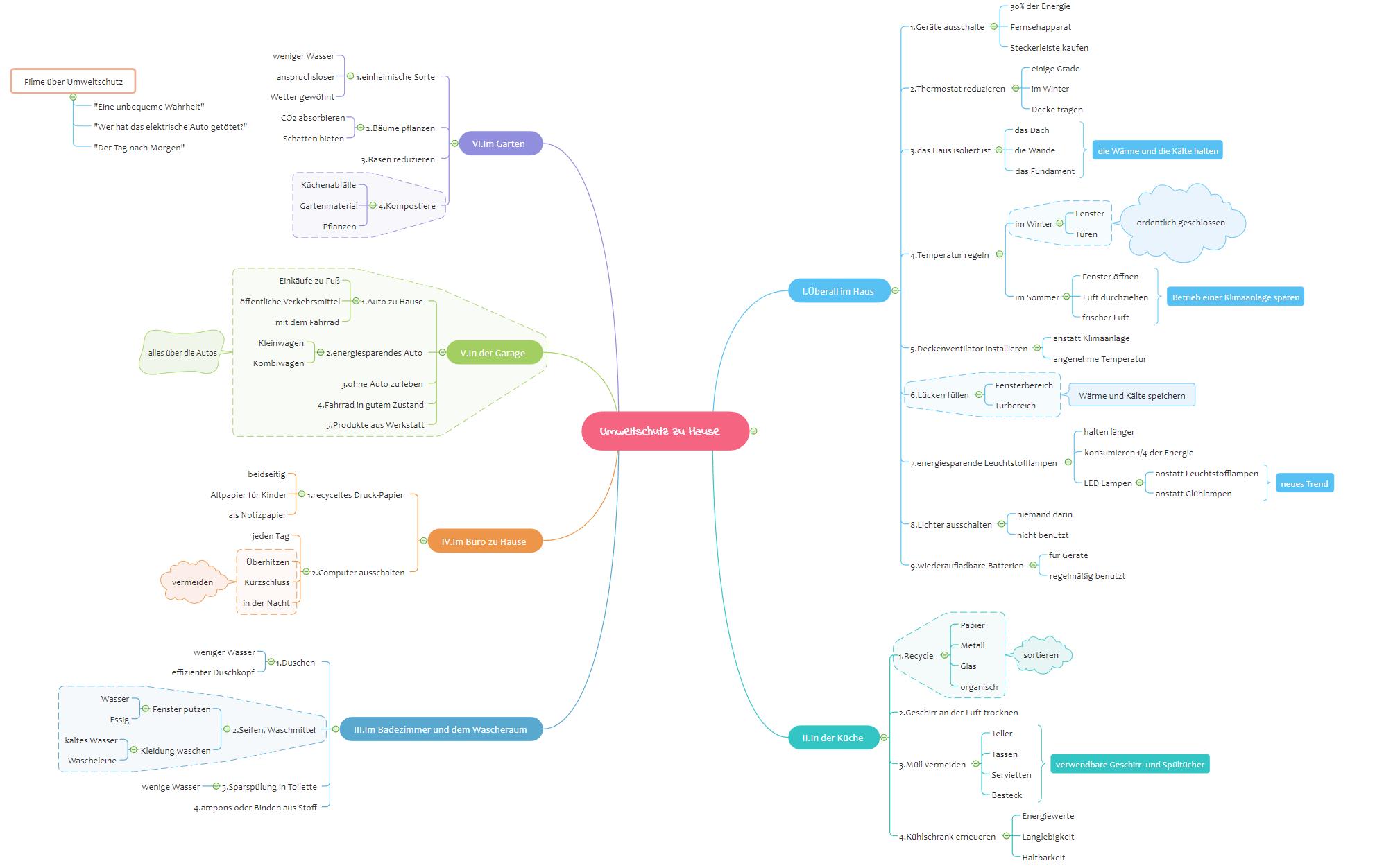 Mindmap Brainstorming Vorlage Umweltschutz Zu Hause Mindmap Beispiele Mindmap Mind Map