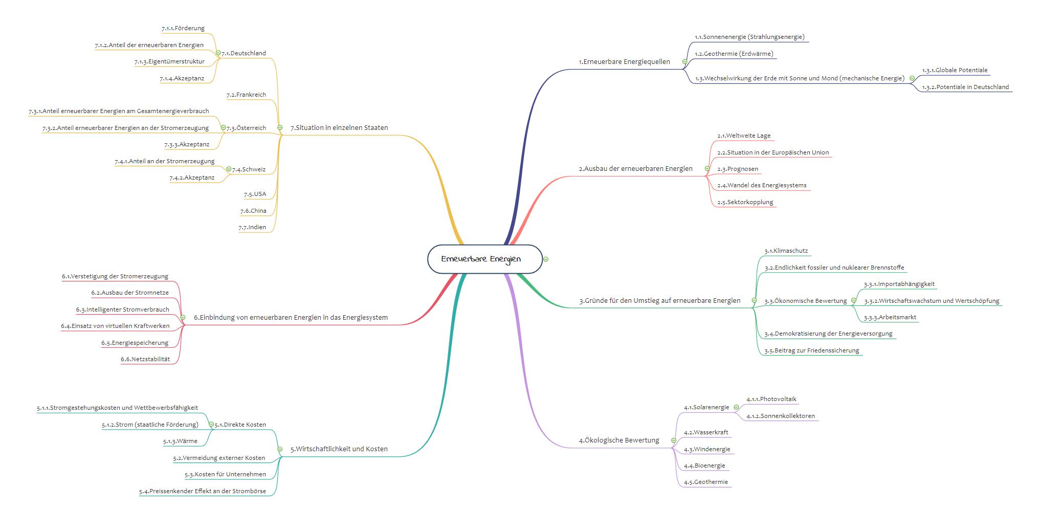 Mindmap Brainstorming Vorlage Erneuerbare Energien Erneuerbare Energien Mindmap Mindmap Beispiele
