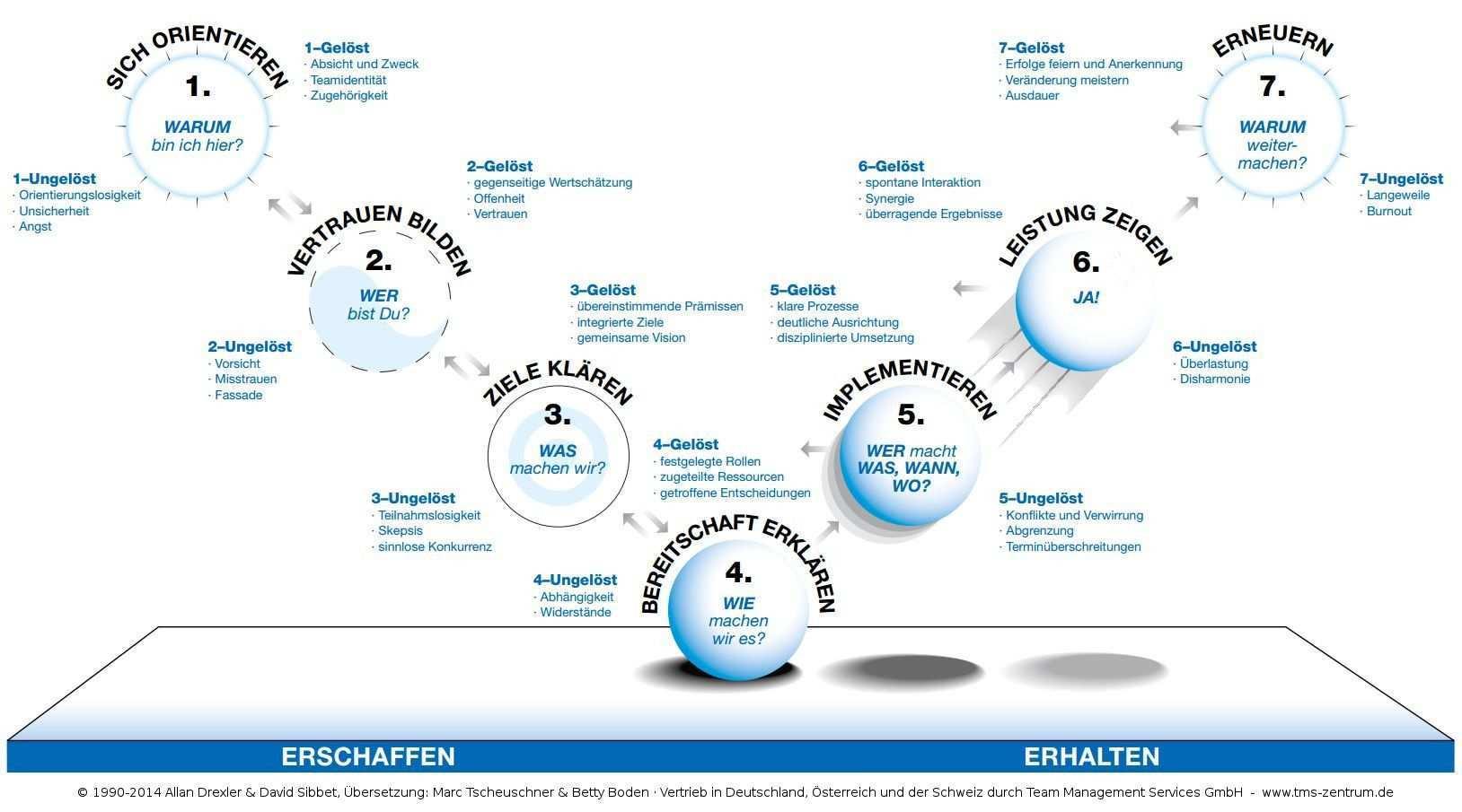 Das Team Performance Modell Nach Sibbet Drexler So Arbeiten Wir Mit Teams Menschenfuhrung Konfliktlosung Teamarbeit