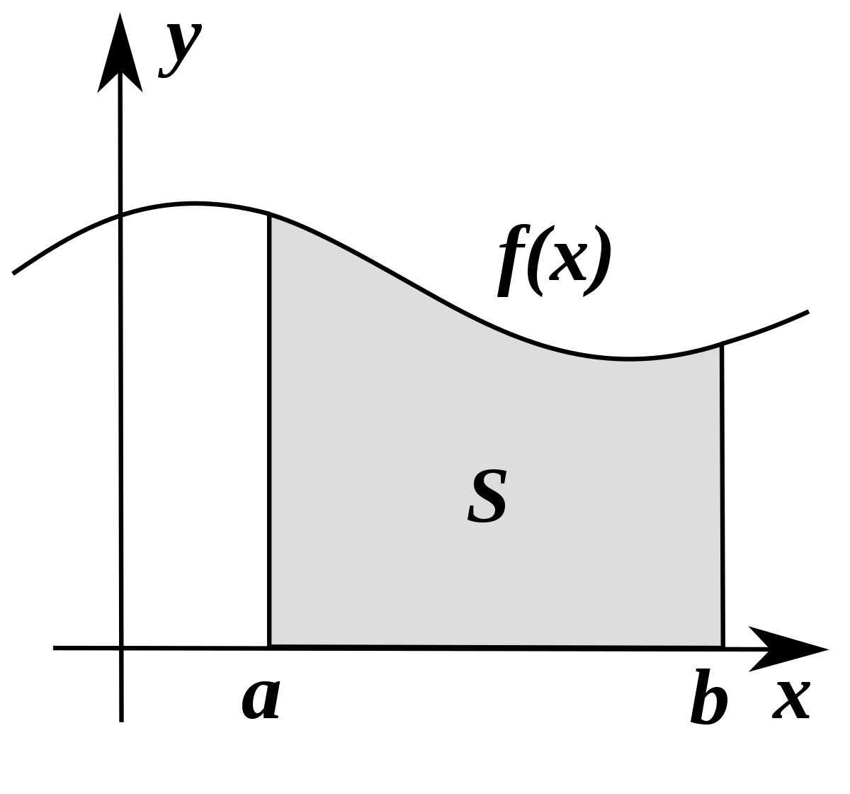Integralrechnung Wikipedia
