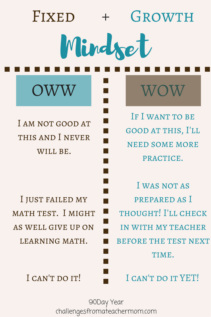 Wondering How To Help Your Students Understand The Differences Between A Fixed And Growth Mindset Use Ow Growth Mindset Goals Growth Mindset Visible Learning