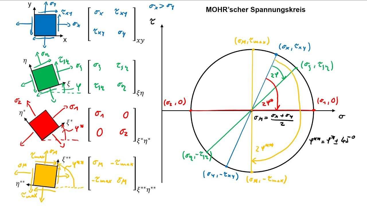 Tm2 Mohrscher Spannungskreis Und Spezielle Spannungszustande Youtube