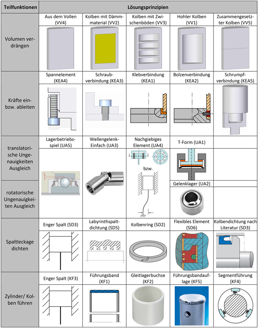 Auslegung Von Keramischen Strukturbauteilen Unter Mehraxialer Statischer Und Zyklischer Beanspruchung Pdf Free Download