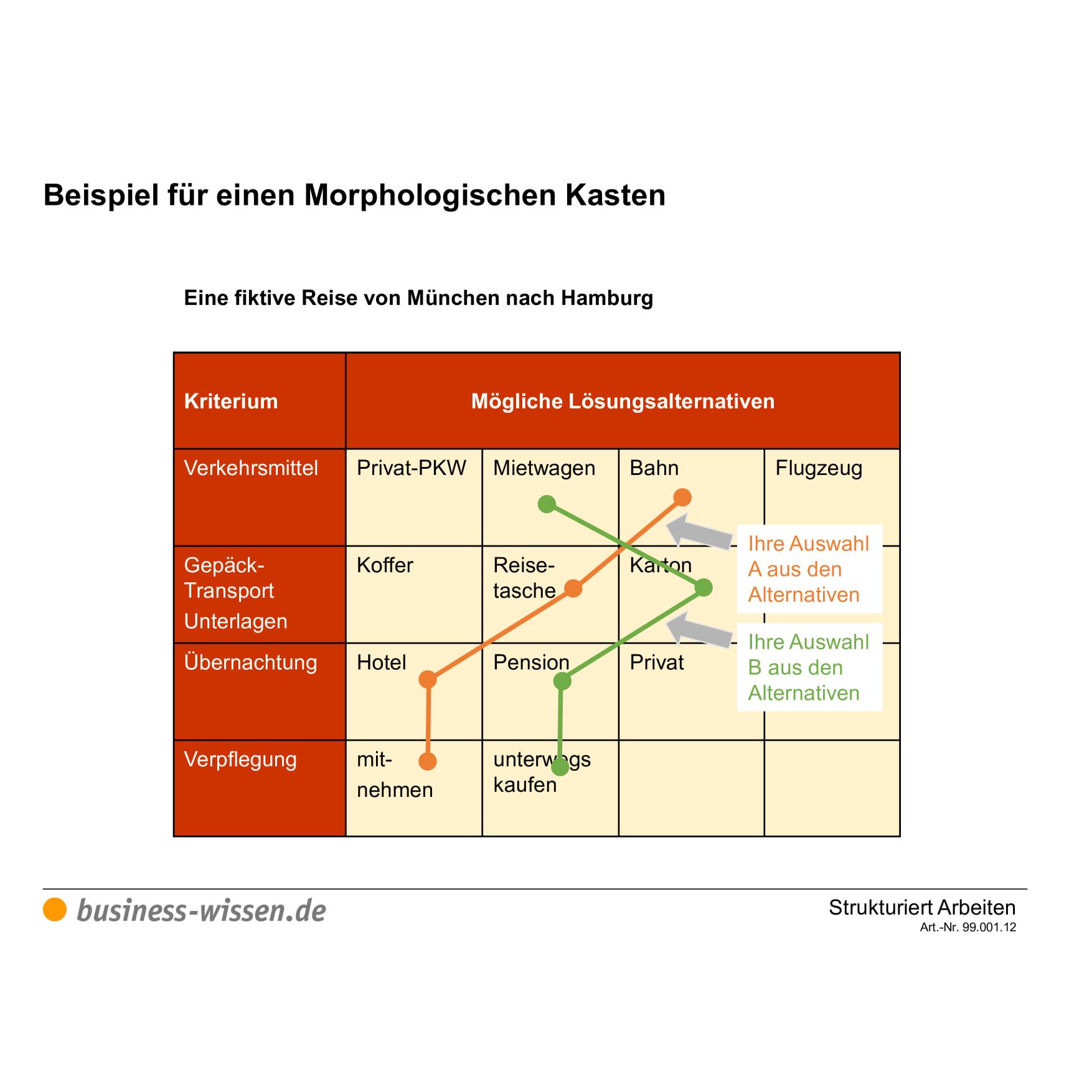 Morphologischer Kasten Am Beispiel Reiseplanung Vorlage Business Wissen De
