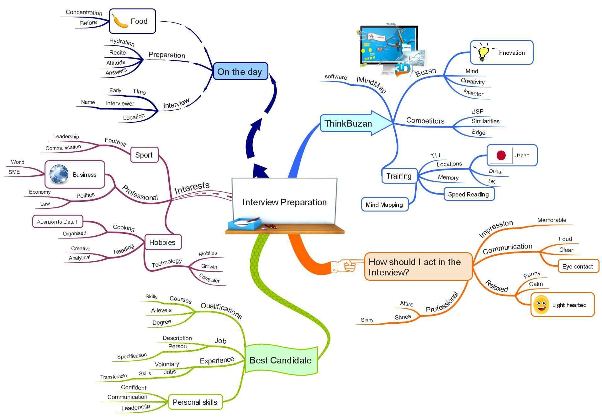 8 Tips For Interview Success Using Mind Mapping