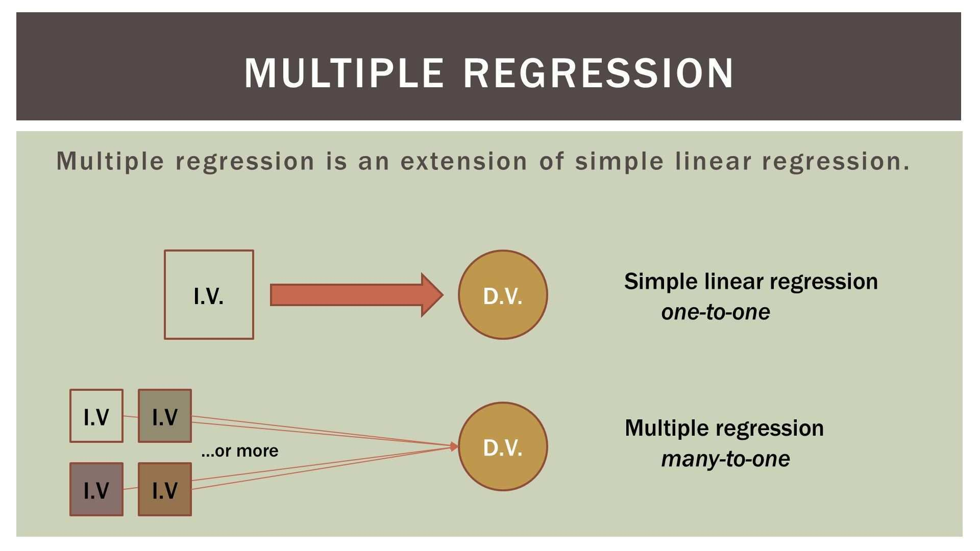 Statistics 101 Multiple Regression Part 1 The Very Basics Regression Linear Regression Regression Analysis