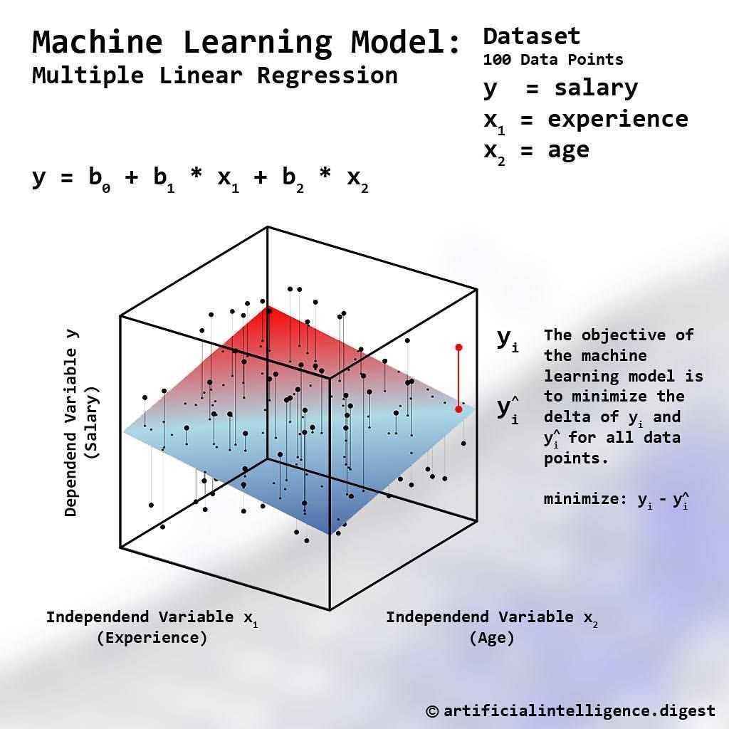 Machine Learning Model Multiple Linear Regression Machine Learning Models Linear Regression Machine Learning Artificial Intelligence