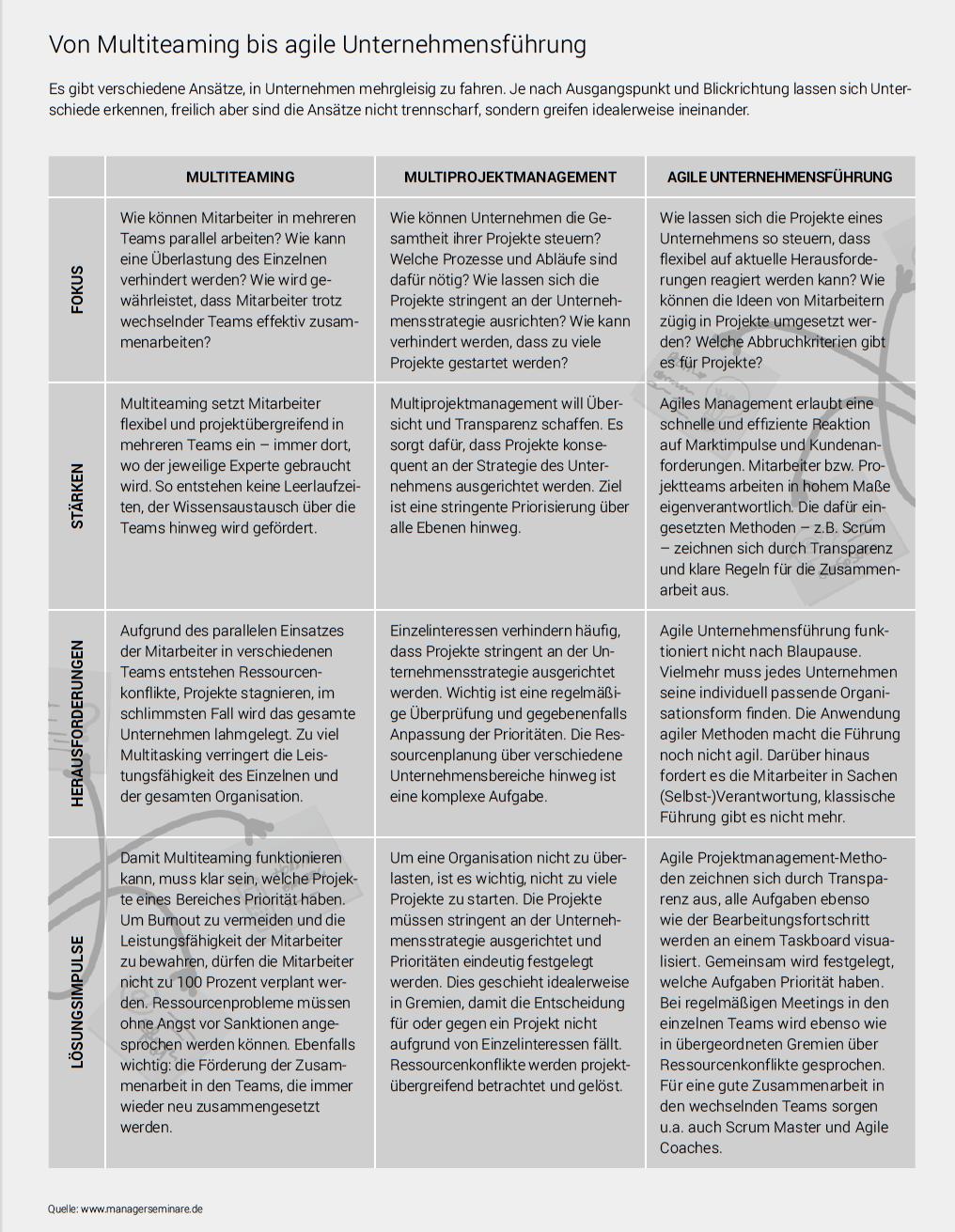Unternehmen Nutzen Verschiedene Ansatze Um Parallele Projekte Und Merhfachaufgaben Zu Organisiere Personalfuhrung Organisationsentwicklung Unternehmensfuhrung