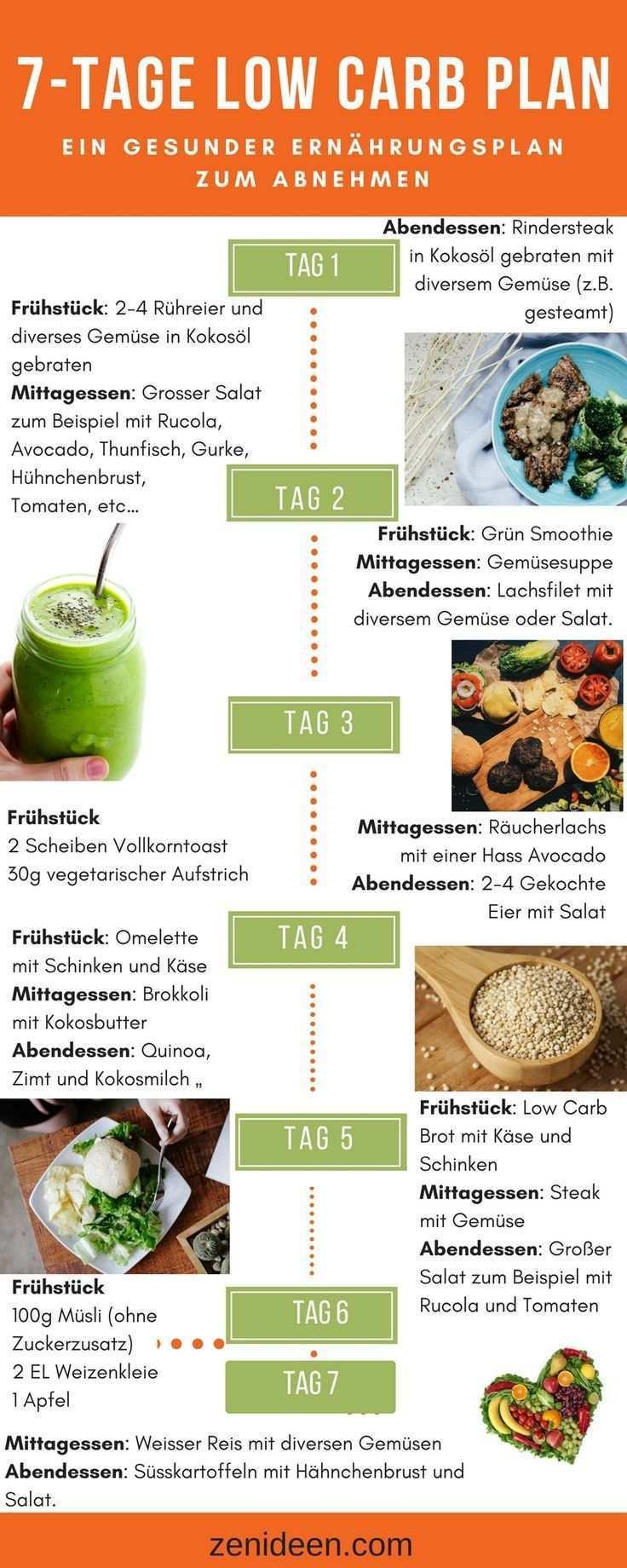 Gesunder Ernahrungsplan 7 Tage Low Carb Plan Zum Abnehmen Abnehmen Gesundheit Zenideen Gesunder Ernahrungsplan Ernahrung Ernahrungsplan Abnehmen