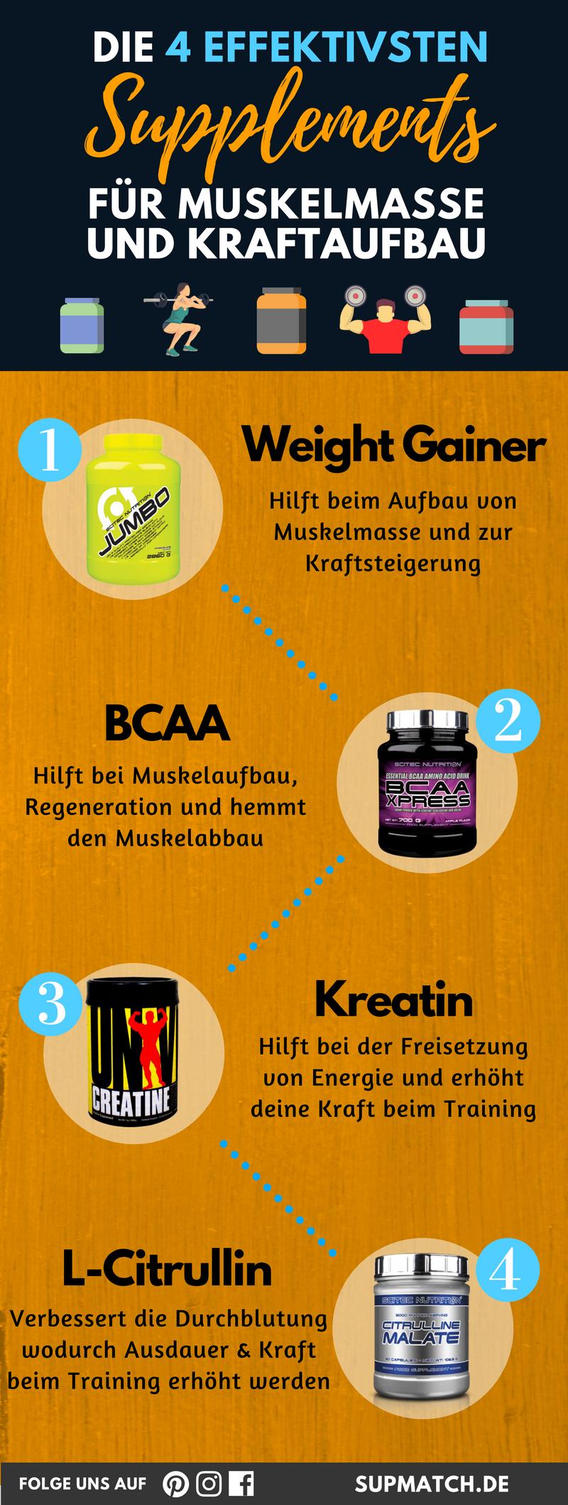 Die 4 Effektivsten Supplements Fur Muskelmasse Kraftaufbau Muskelaufbau Tipps Muskeln Ernahrung Muskelaufbau