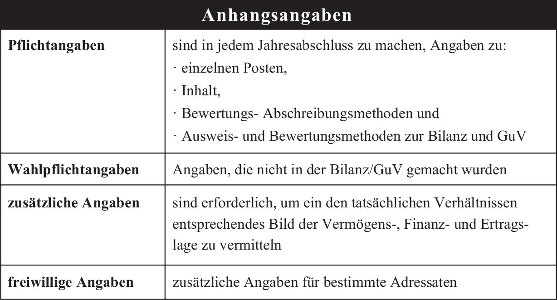 Anhang Springerlink