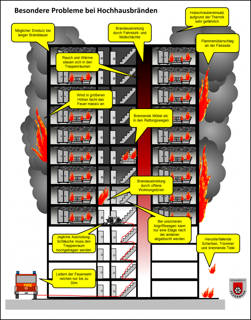 Feuer Im Hochhaus Und Muster Hochhaus Richtlinie Ifb Ingenieure Gmbh