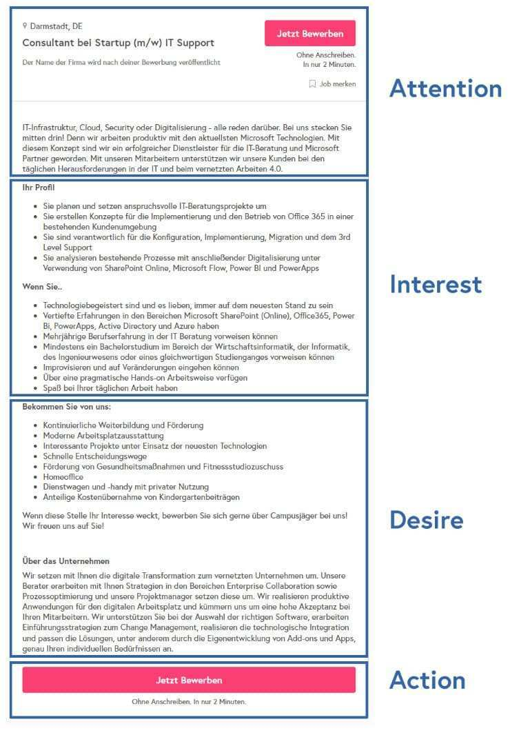 Stellenausschreibung Schreiben Aufbau Inhalte Mit Checkliste