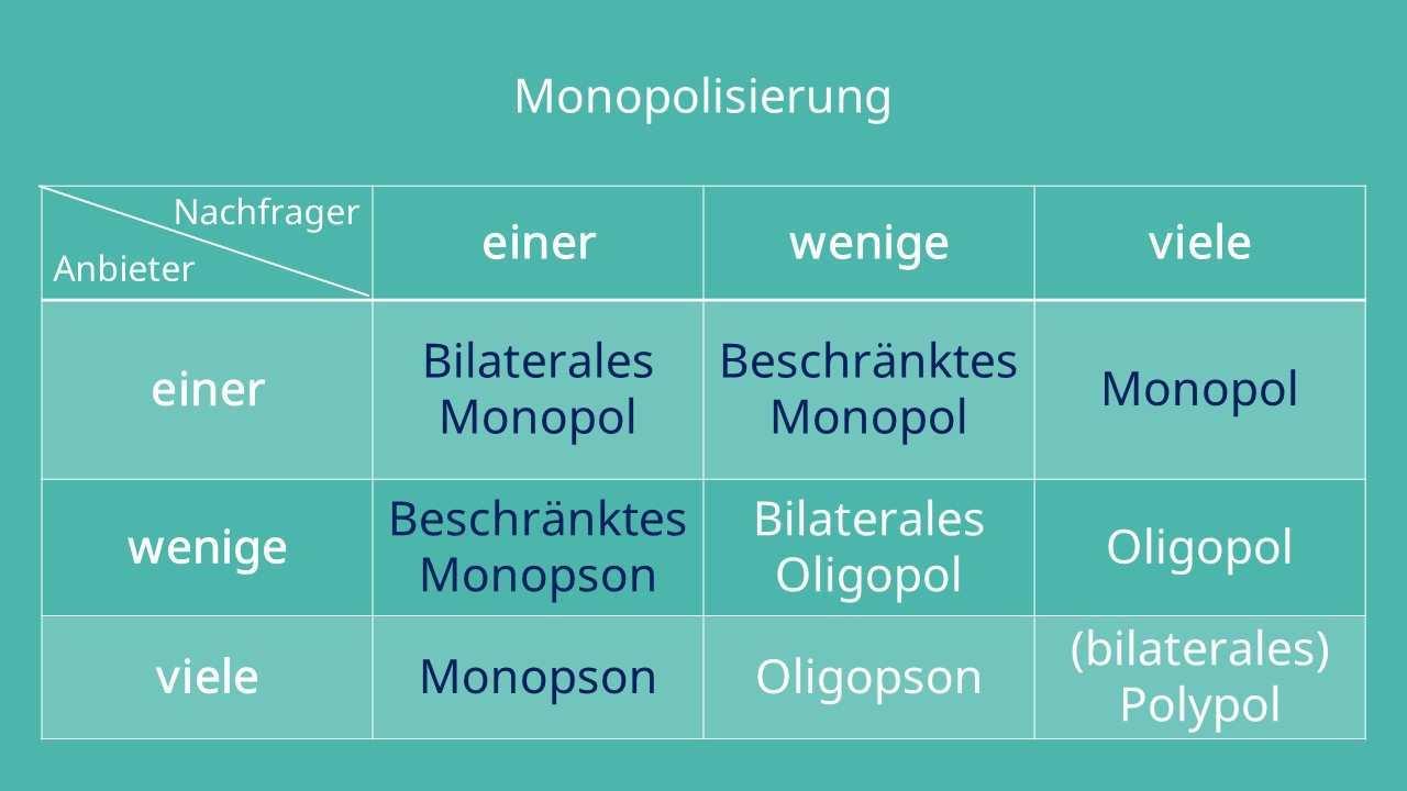 Monopol Definition Erklarung Und Beispiele Mit Video