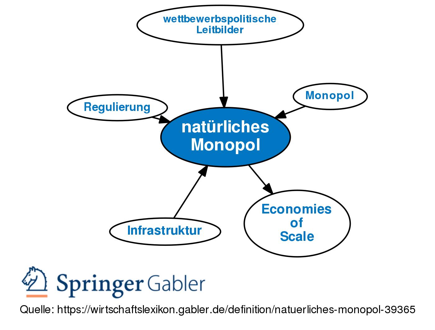 Naturliches Monopol Definition Gabler Wirtschaftslexikon