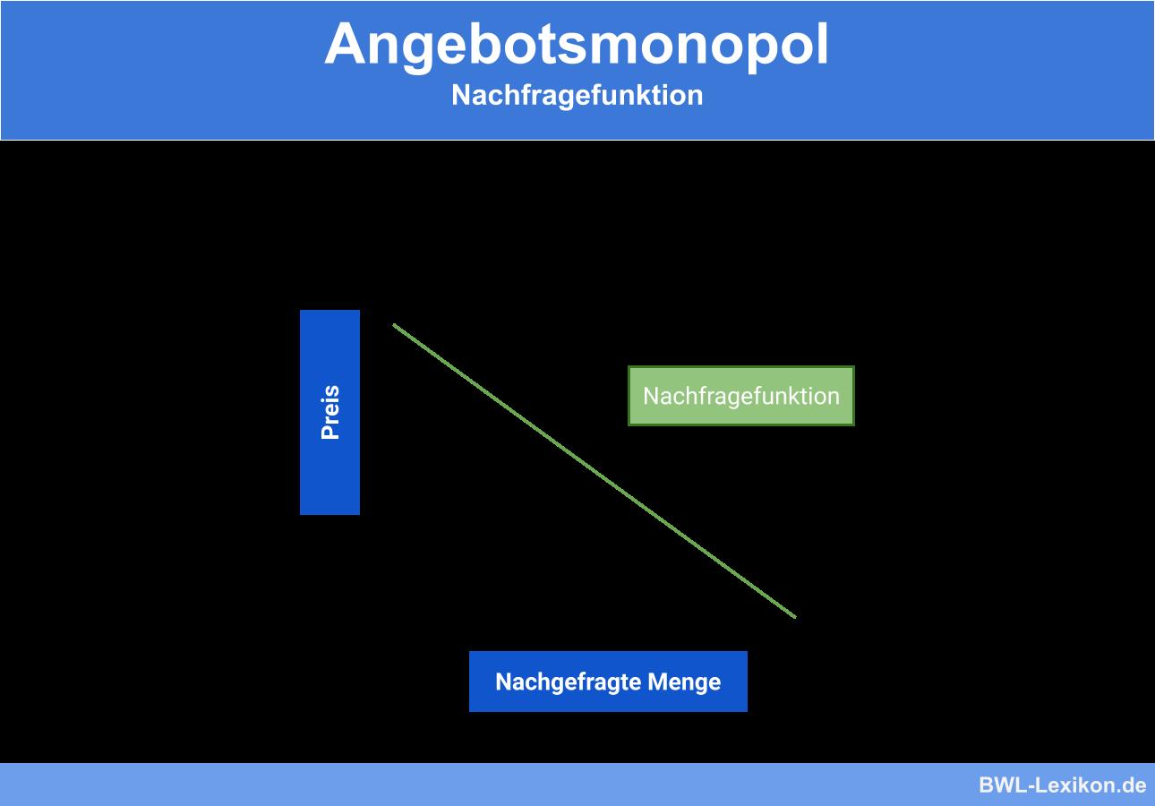 Angebotsmonopol Definition Erklarung Beispiele Ubungsfragen